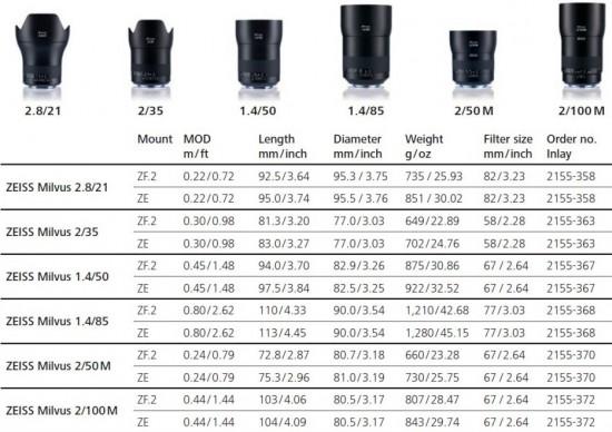 Overview_Zeiss_Milvus_lenses