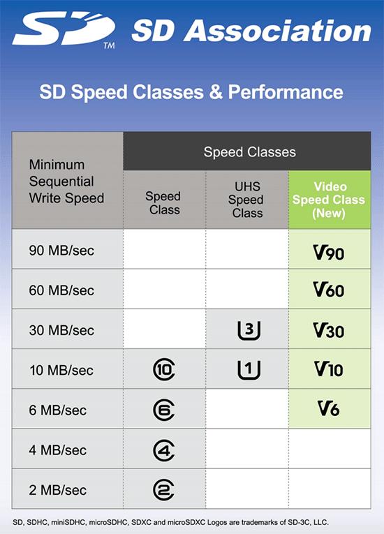 SD-Association-Video-Speed-Class-8k-multi-file-video-recording