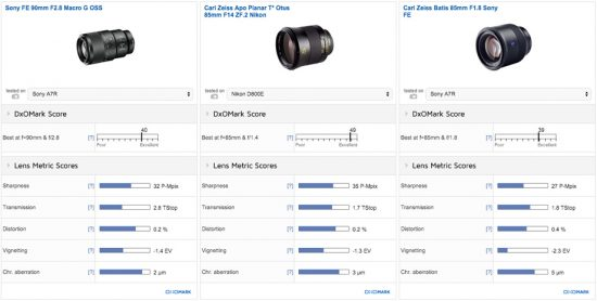 Carl Zeiss Batis 85mm f:1.8 lens for Sony FE mount test review