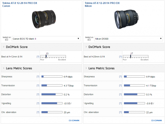 Tokina 12-28mm f:4 PRO DX lens review