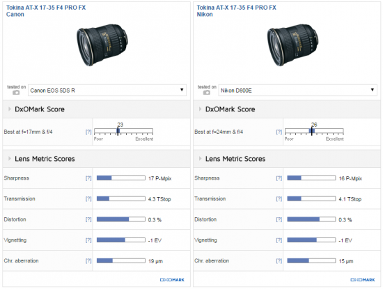 Tokina 17-35mm f:4 PRO FX lens test review