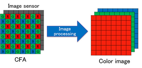 Olympus system for simultaneous acquisition of color RGB near-infrared images using single image sensor