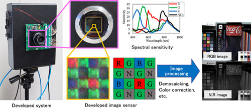 Olympus system for simultaneous acquisition of color RGB near-infrared images using single image sensor2