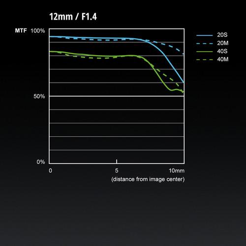 Panasonic Leica DG Summilux 12mm f:1.4 ASPH lens MTF chart