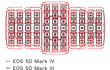 Canon expanding the AF points coverage area patent