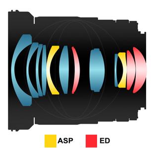 Samyang 20mm f:1.8 ED AS UMC lens design