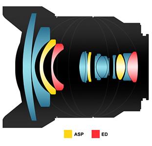 Samyang AF 14:2.8 FE lens design