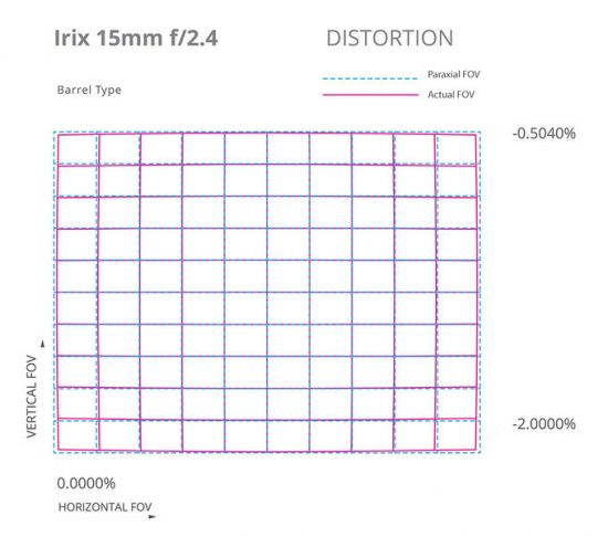 Irix 15mm f:2.4 lens tech specs