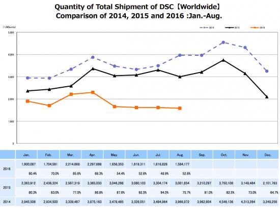 cipa-camera-shipment-data-2016