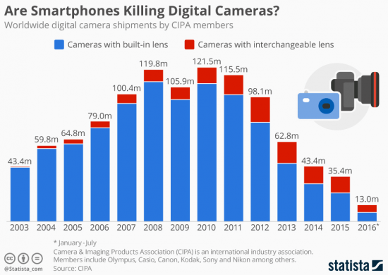 camera-sales-drop-graph