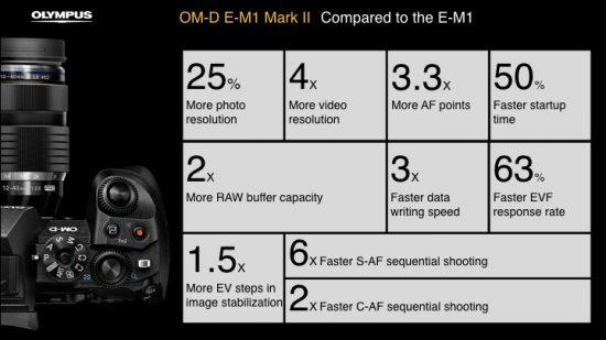 olympus-e-m1-mark-ii-camera-presentation-overview2