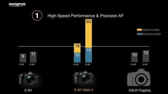olympus-e-m1-mark-ii-camera-presentation-overview7
