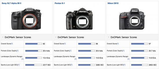 sony-a99-ii-camera-tested-at-dxomark