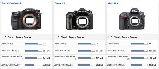 sony-a99-ii-camera-tested-at-dxomark