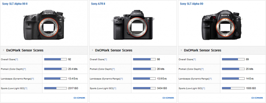 sony-a99-ii-camera-tested-at-dxomark1