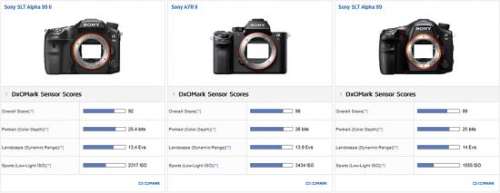 sony-a99-ii-camera-tested-at-dxomark1