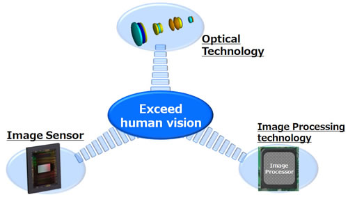 tamron-developed-imaging-technology-that-exceeds-far-beyond-human-visual-capability