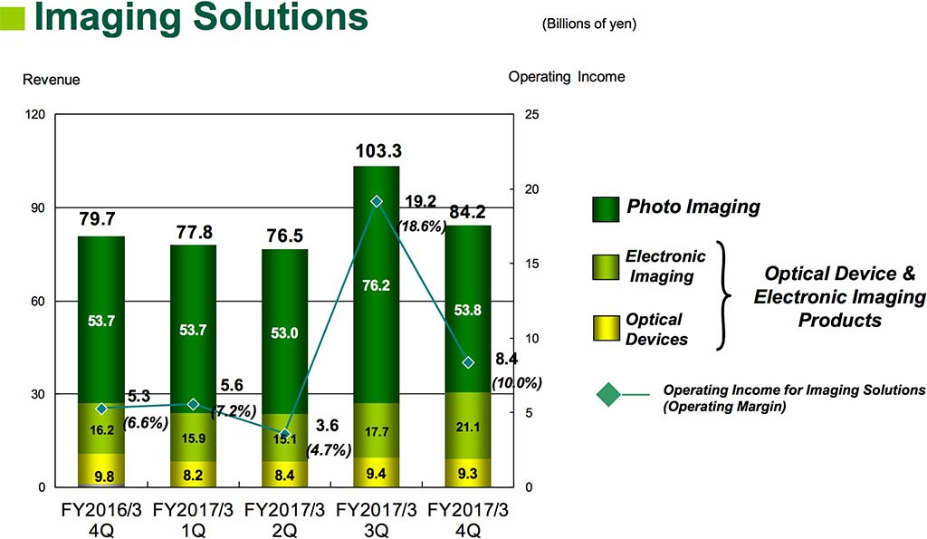 Fujifilm's latest financial results - Photo Rumors