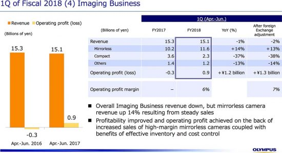 Olympus and Panasonic Q1 financial results