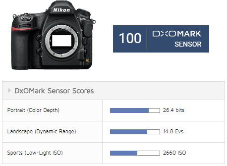 The best-rated cameras according to DxOMark