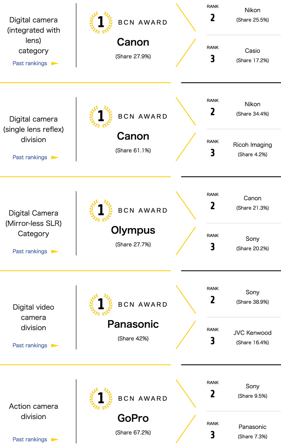 The 2018 BCN camera rankings are out
