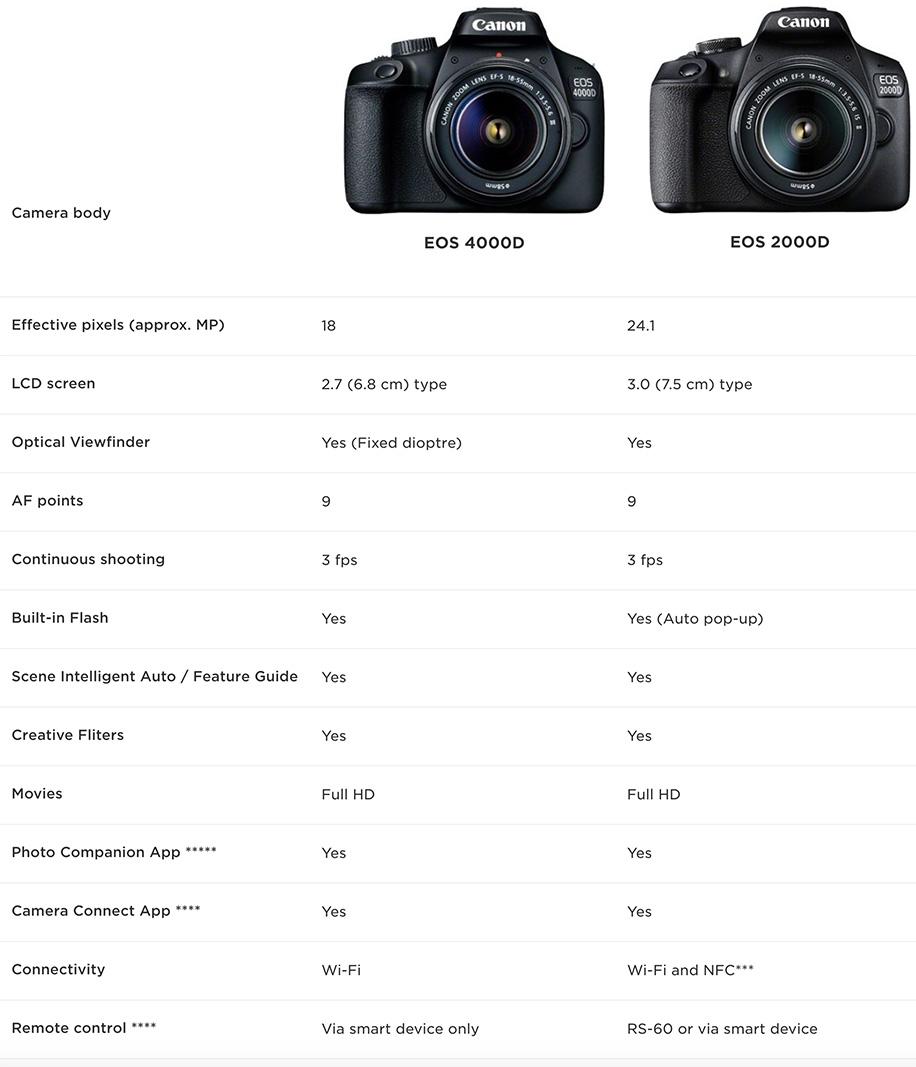 Canon EOS 4000D camera: