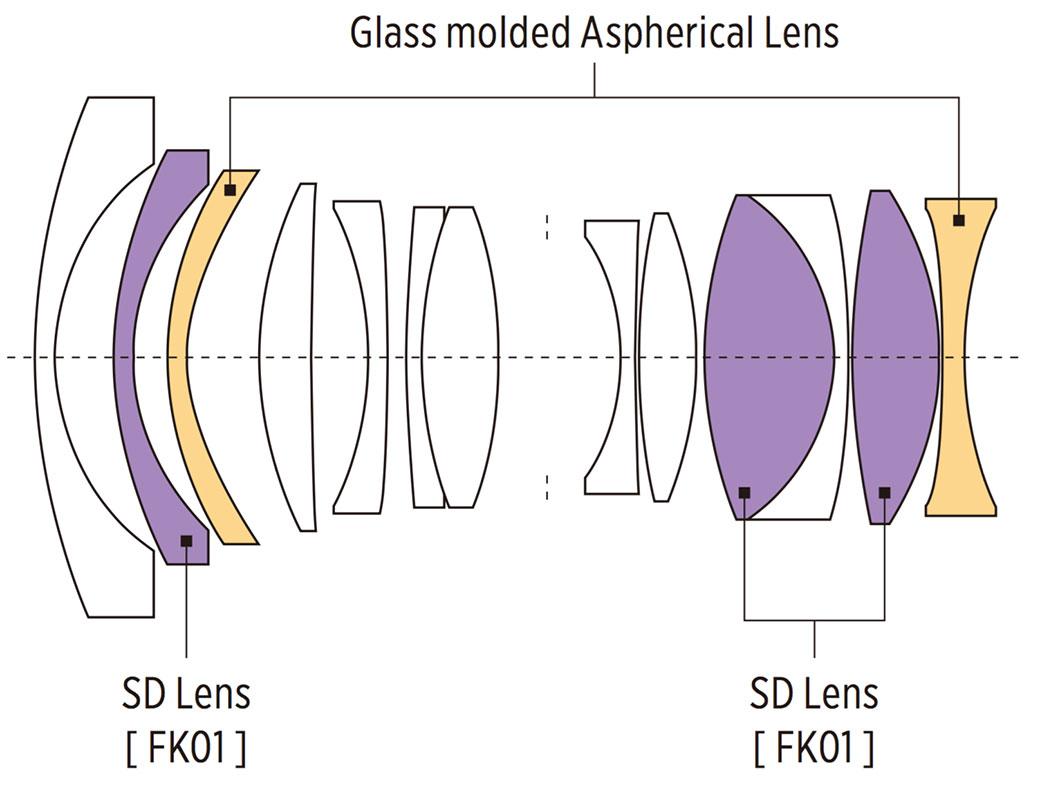 Tokina FíRIN 20mm f/2 FE AF full-frame lens for Sony E-mount ...