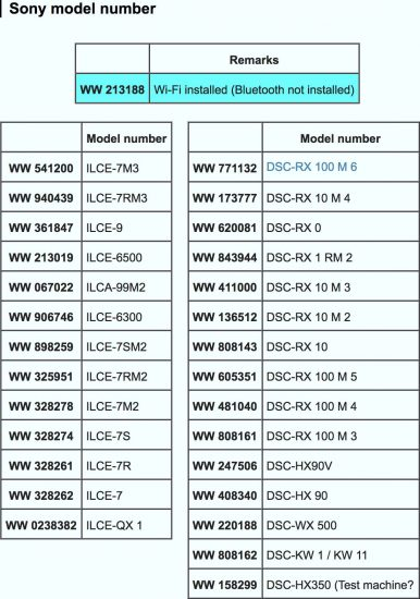 New Sony WW213188 camera without built-in Bluetooth registered online