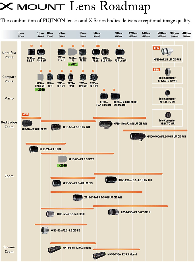 New Fujifilm X-mount lens roadmap released with three new XF lenses