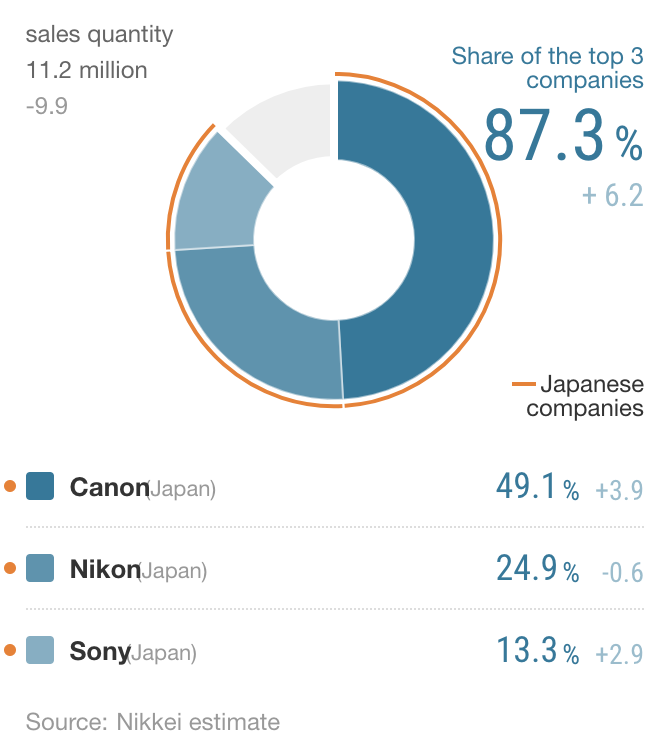 Nikkei-2018-interchangeable-lens-camera-market-share-report.png