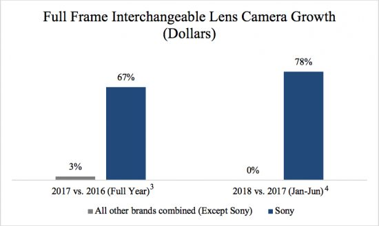 Sony claims they are now #1 in full frame camera sales in the US for the past 6 months