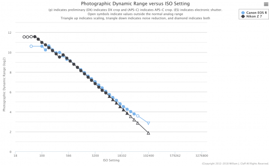 Canon EOS R sensor test results published at Photonstophotos