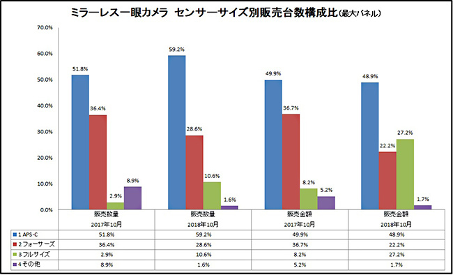 BCN Ranking full-frame mirrorless camera market share: Sony: 67 ...