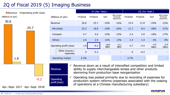 Olympus Q2 financial report: revenue down, operating loss posted for Imaging Business