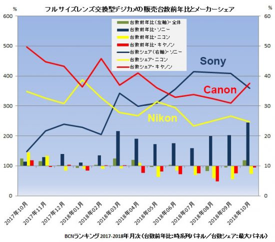 Full-frame cameras market in Japan