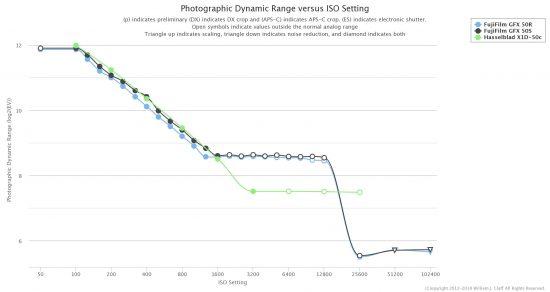 New sensor test data at PhotonsToPhotos: Fuji GFX50R vs. Fuji GFX50S vs. Hasselblad X1D