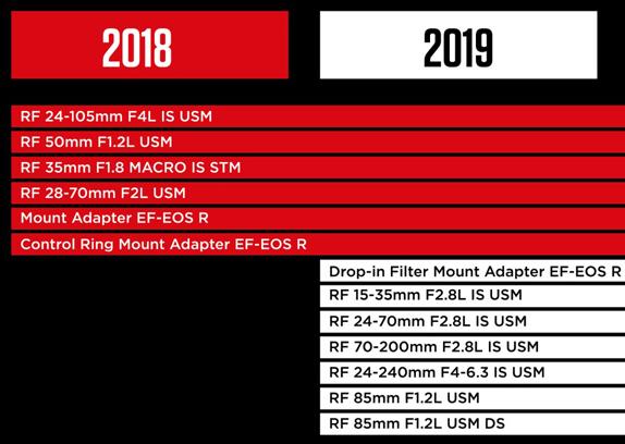 2019 Canon R and Nikon Z mirrorless lens roadmaps - Photo Rumors