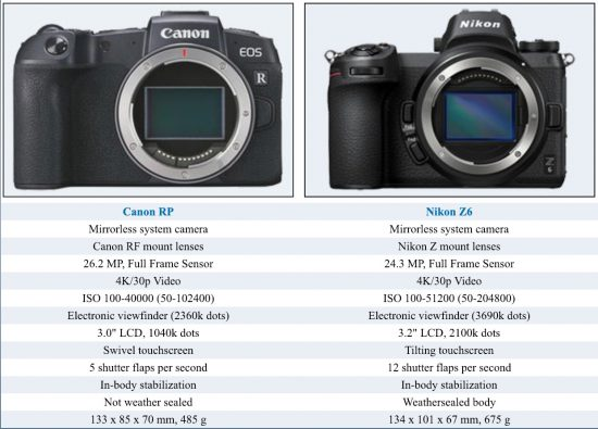 Canon EOS RP camera comparisons with Nikon Z6, Canon R and Sony a7III