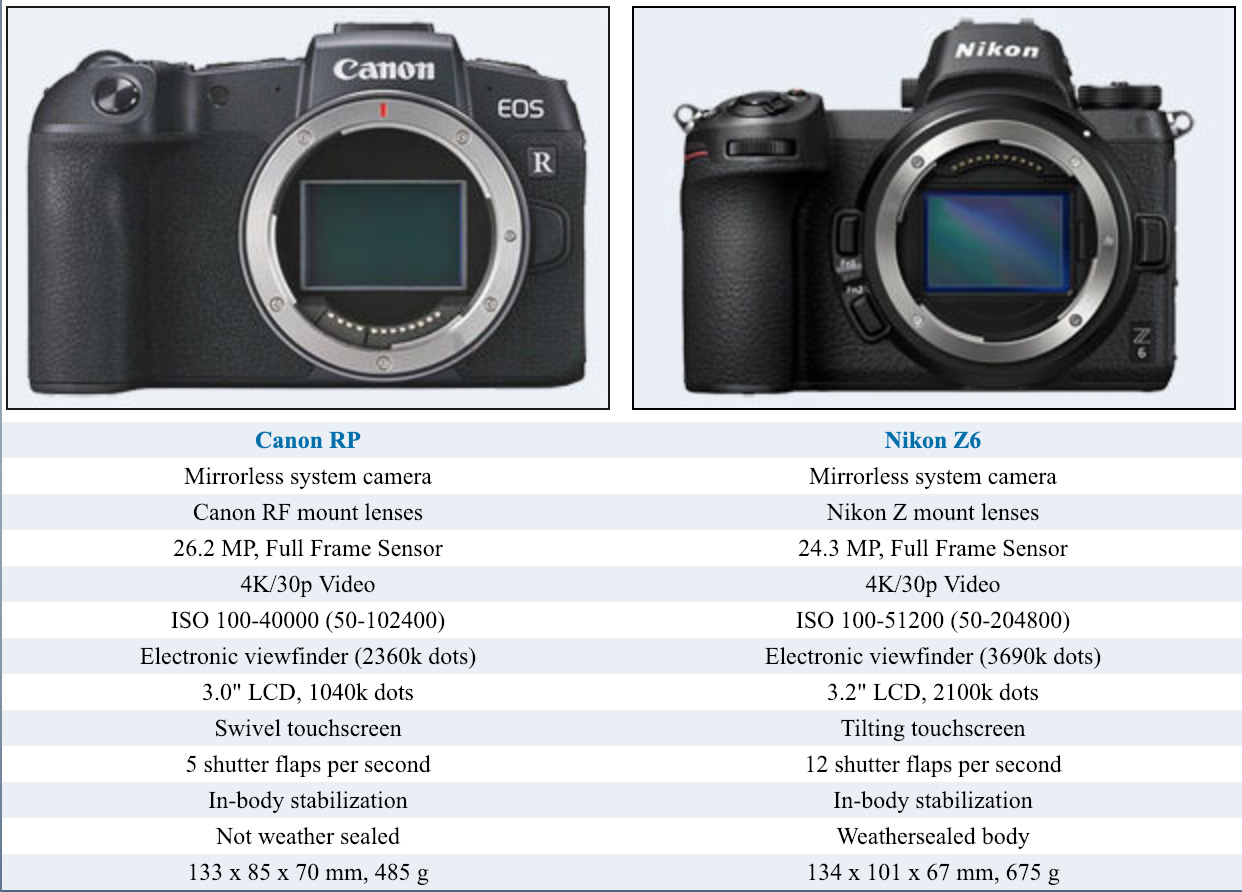 Canon Eos Rp Camera Comparisons With Nikon Z6 Canon R And