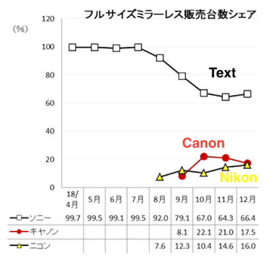 Released: the latest full-frame mirrorless camera market share in Japan