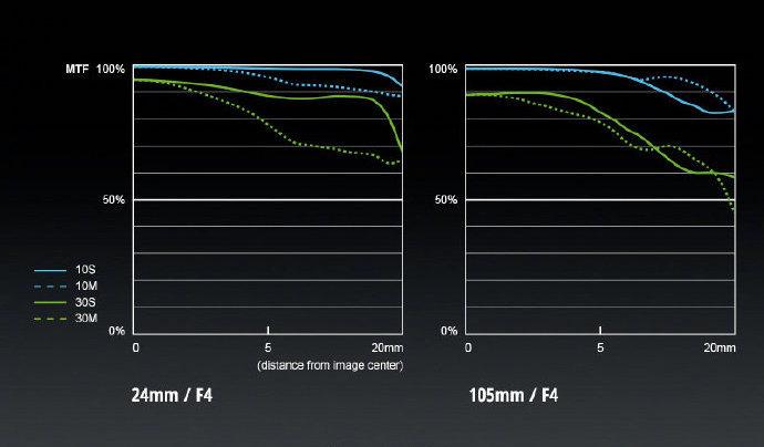 Panasonic Lumix S Mirrorless Lenses Mtf Charts And Lens