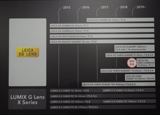 Panasonic MFT lens roadmap