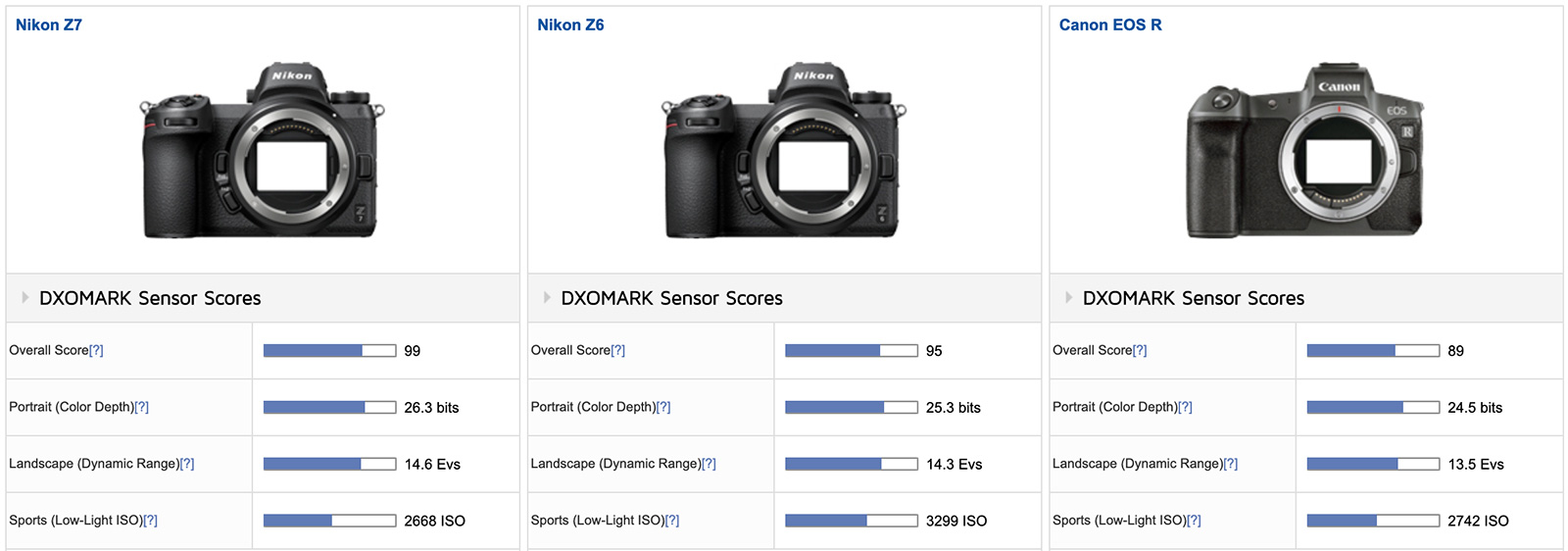 Canon EOS R camera tested at DxOMark (compared with Nikon Z6
