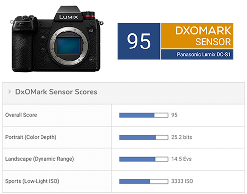 Panasonic S1 tested at DxOMark (compared with Nikon Z6, Sony A7 III, Leica SL and Canon R)