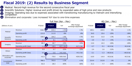 Olympus yearly financial results are out: Imaging Business lost $157 million, revenue down 19%