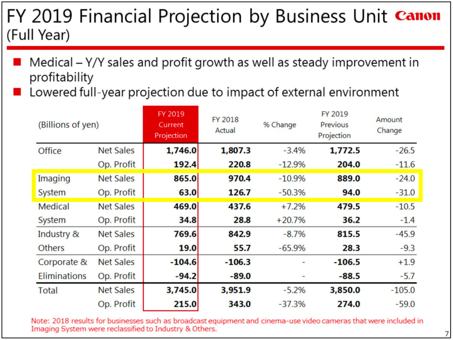 Canon's Q2 financial results are out and they are not good - Photo Rumors