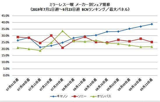 BCN Ranking released mirrorless camera sales data for September