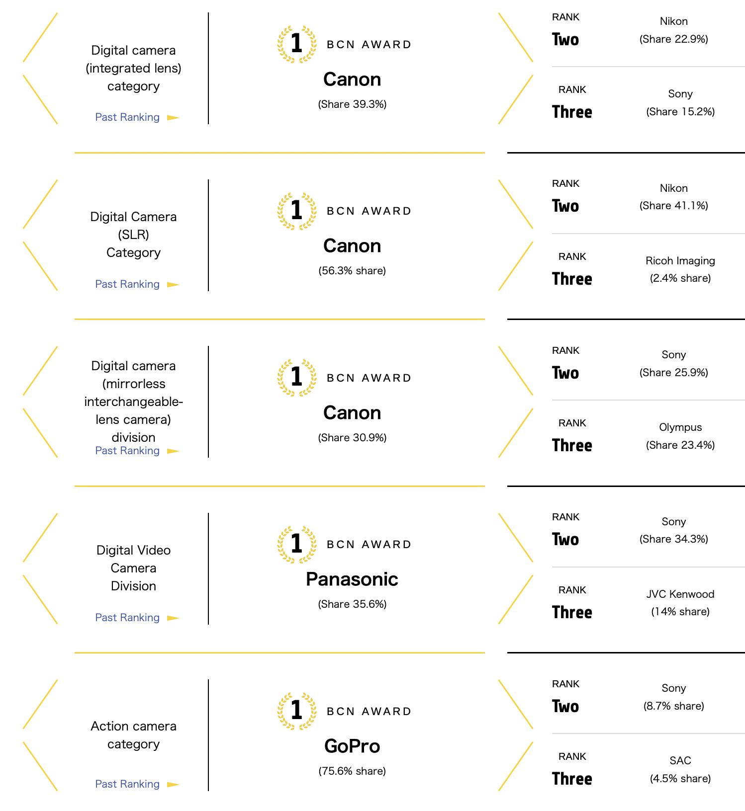 2020-BCNRanking-digital-camera-awards.pn