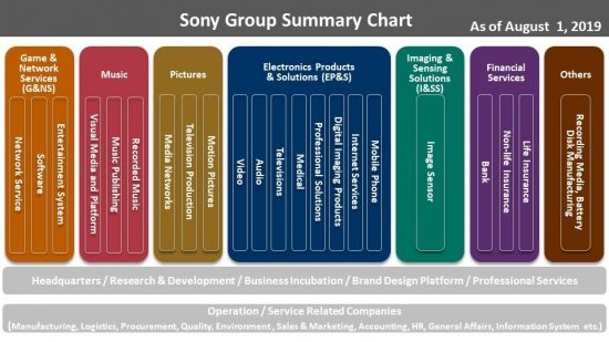 Sony is moving their Electronics Products & Solutions business into a new Sony Electronics Corporation