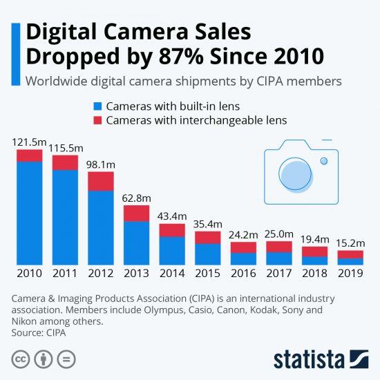 Digital-Camera-Sales-Dropped-87-Since-20